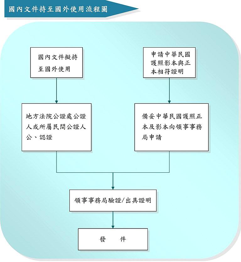 辦理外交部認證▎英文戶籍謄本 留學文件 出生證明。費用及流程介紹